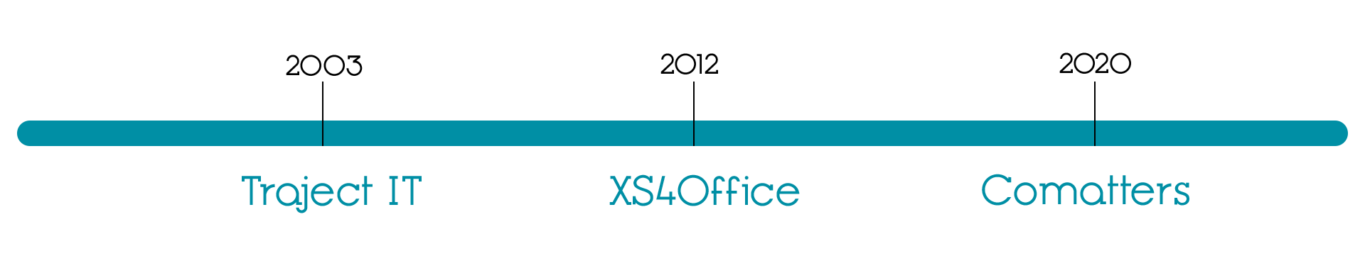 timeline van Traject IT en XS4Office naar Comatters